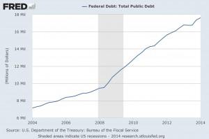 fredgraph national debt