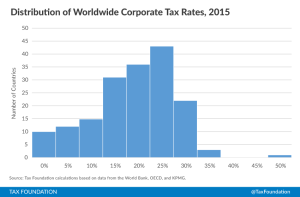 GLobal Corporate Tax Rate distribution
